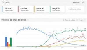Pesquisas google sistemas e-commerce